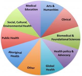 FLEX Activity Categories